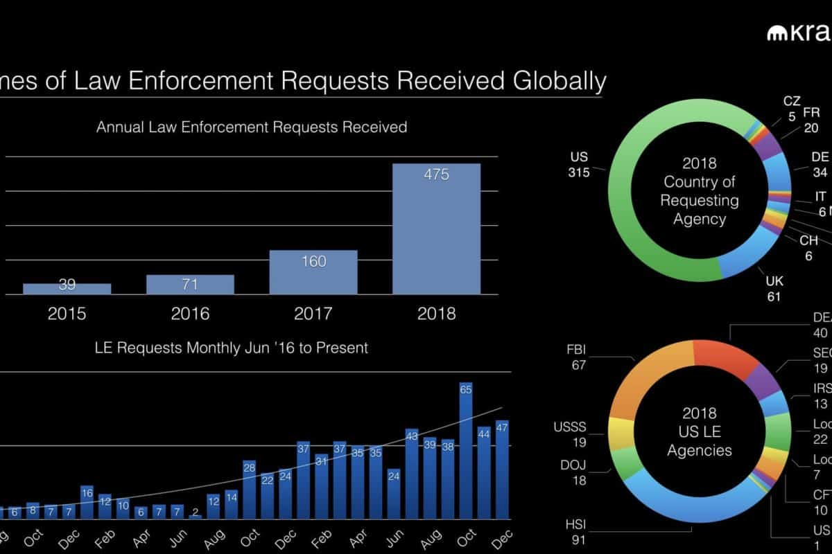 Law Enforcement Inquiries Received by Kraken Grows Three-Fold